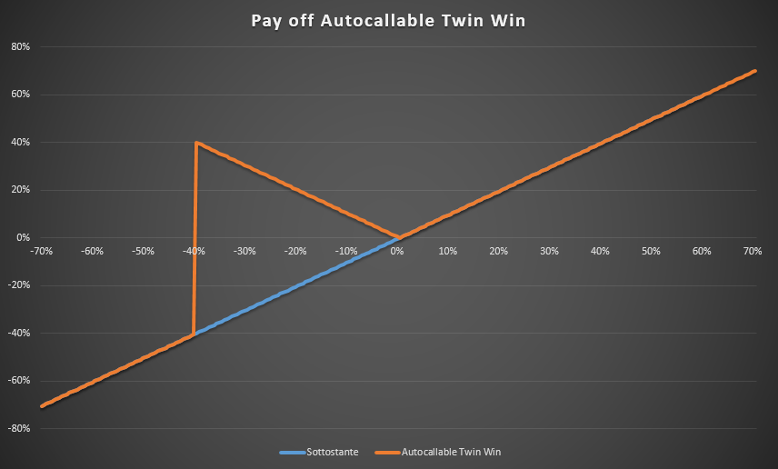 Grafico PayOff Autocallable Twin Win